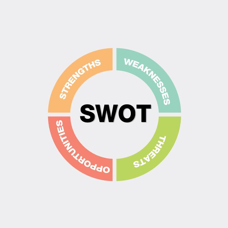 Grafik zu SWOT Analyse